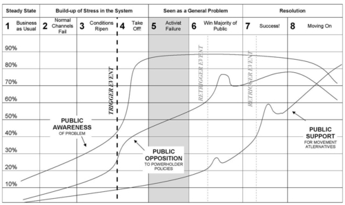movement-action-plan-8-stages-graph500x300.jpg